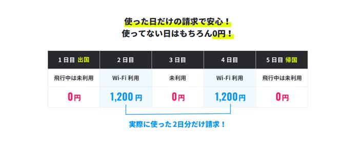 地球WiFi海外料金プラン