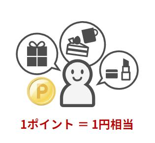 楽天スーパーポイントは1ポイント1円相当